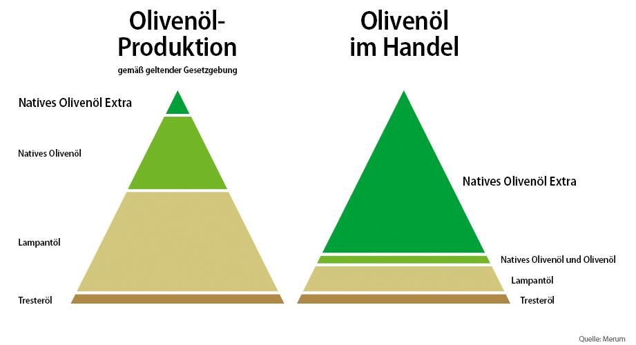 Klassen und Mengen der Olivenöle: Produktion kontra Verkauf
