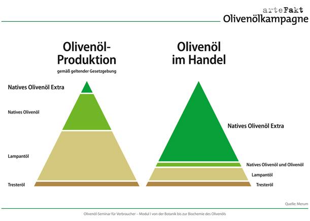 Olivenöl-in-Produktion-und-Handel