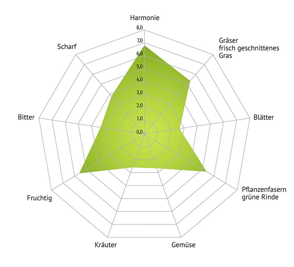 aromagramm
